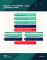 Roadmap Red Hat Enterprise Linux EN